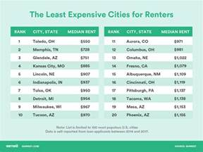 cheapest cities to rent the most and least expensive cities for renters