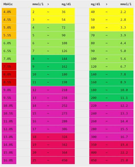 ck wert tabelle gesundheit und meer gesundheitsblog der nordsee