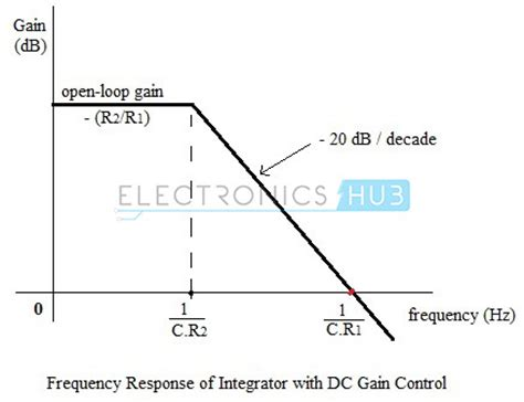 integrator circuit phase op integrator circuit design and applications