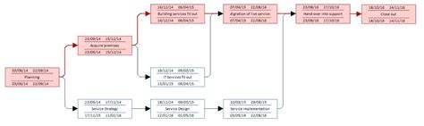 network diagram in ms project ms project network diagram pertamini co
