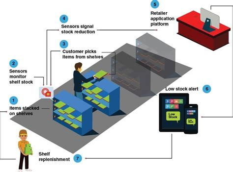 Shelf Technology smart shelf technology shapes retailing point of sale news pos news information and resources