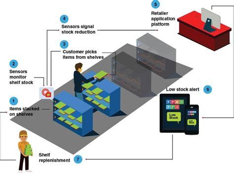 The Shelf Technology by Smart Shelf Technology Shapes Retailing Point Of Sale