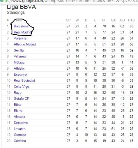 la premier league table la liga premier league table 2017 brokeasshome com