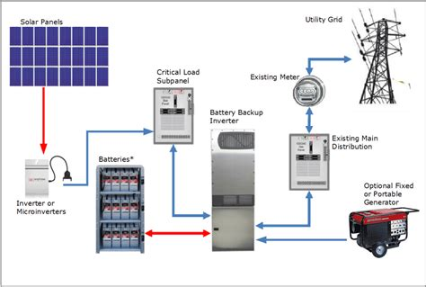 home pv system photovoltaic solar electric systems with battery backup florida solar design