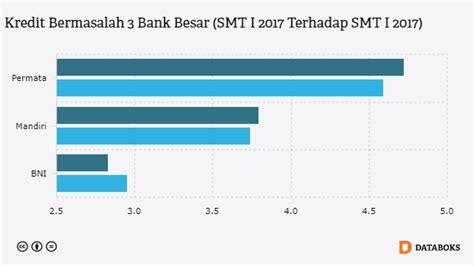 kredit bank 36 orang dewasa di indonesia memiliki rekening di bank