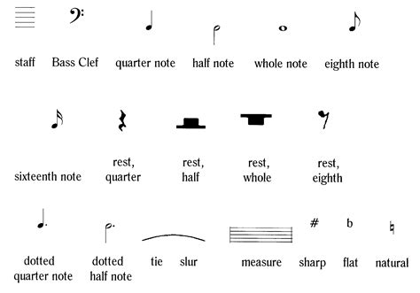 piano music symbols and meanings staff musical note template google search music