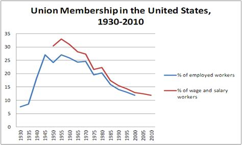 credit union uk wiki file union membership in us 1930 2010 png wikimedia commons