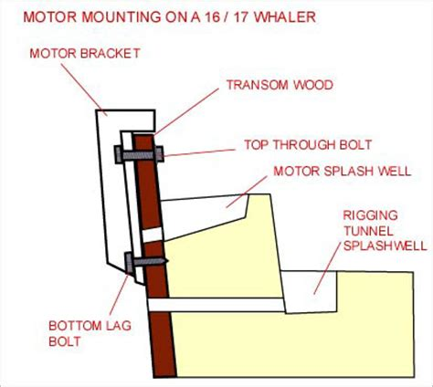 Whalercentral Boston Whaler Boat Information And Photos Discussion Forum 16 1965 Nauset Yamaha Outboard Mounting Template