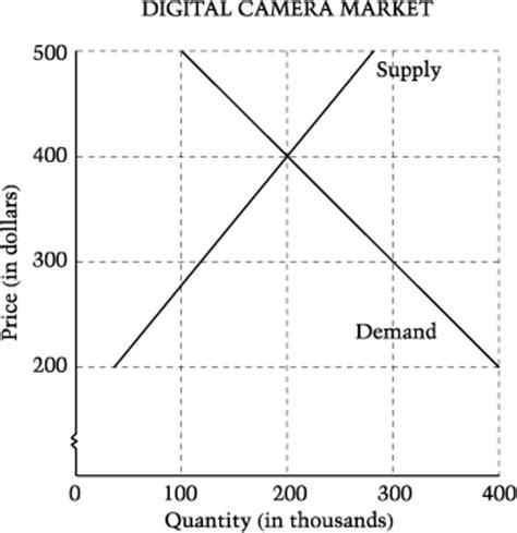 economics questions best custom essay papers