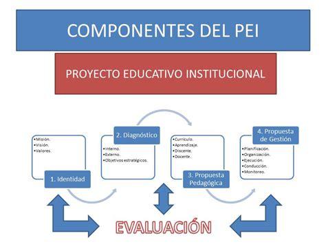 Modelo Curriculum Institucional Proyecto Educativo Institucional