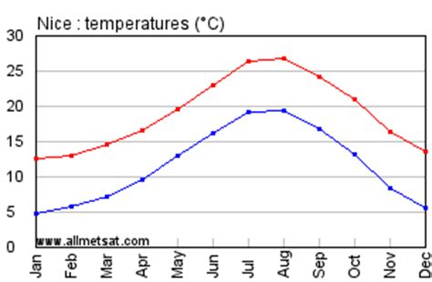 nice france annual climate with monthly and yearly average