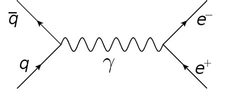 feynman diagram software antimatter astronomy one universe at a time