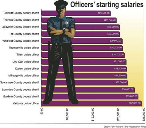 Starting Salary For A Officer by To Serve Protect News Tiftongazette