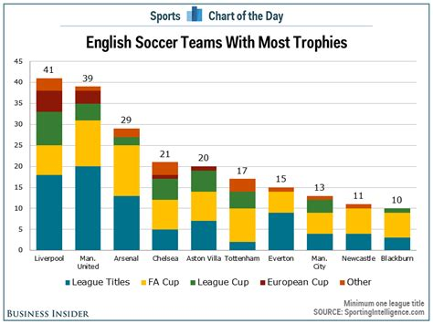 epl goal king chart chart most trophies among english premier league clubs