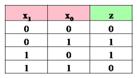 Xor Table by Xor Gates Vlsi Encyclopedia