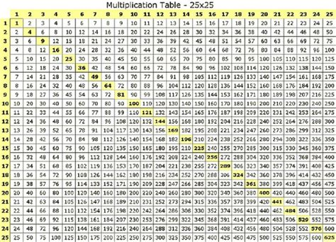 multiplication table 30x30 printable multiplication table multiplication table 25x25 school