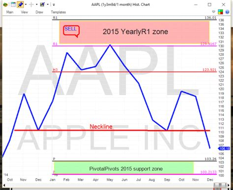 x pattern stock analysis technical analysis hints where apple is headed in 2016