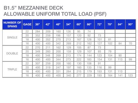 deck span tables microlam beam calculator related keywords suggestions