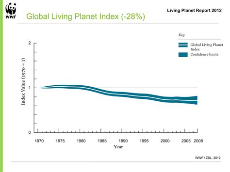 living index living planet report 2012 wwf canada