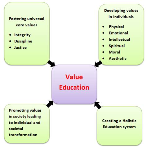 Family Values Definition Essay by Definition Essay Family Values