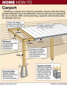 How To Build A Carport How To Build A Lean To Roof Apps Directories