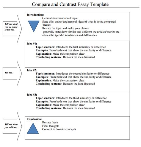 Compare And Contrast Essay Exles For College Writing Help Compare And Contrast Essay Outline Template