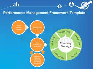 performance management process template performance management framework template 15 powerpoint