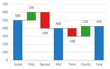 excel waterfall charts (bridge charts) peltier tech blog