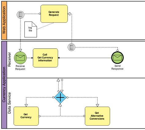 business process bpmn bpmn exle business process