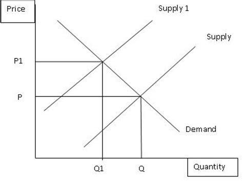 the ramblings of an economics the ramblings of an economics student externalities