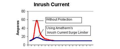 inductor inrush current inrush current limit inductor 28 images current limiting circuit controls inrush current in