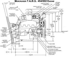 replacing or repowering your mercruiser 454 or 502 marine engines with the 496 marine engine