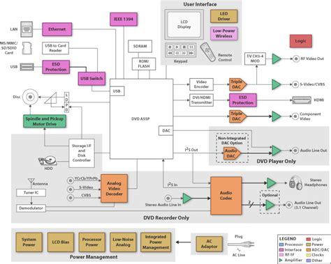 diagram blok recorder blok diagram dac choice image how to guide and refrence