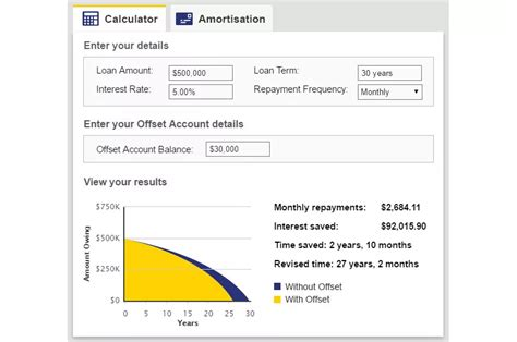 calculator housing loan mortgage offset account explained july 26 2016