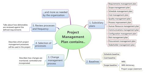 layout design for operation management developing a project management plan