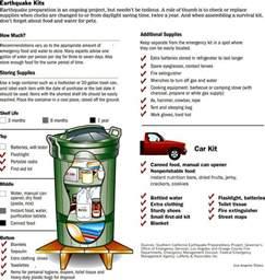 home earthquake kit preparing your earthquake survival kit southflorida