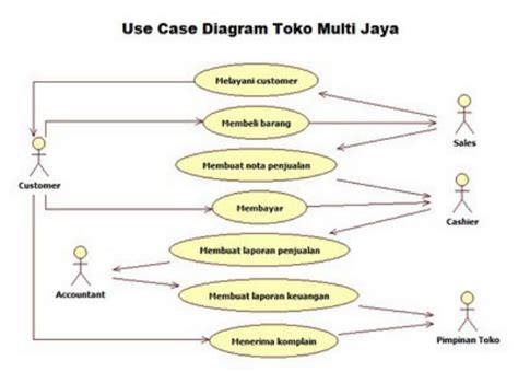 cara membuat use case diagram penjualan contoh use case diagram adalah gallery how to guide and