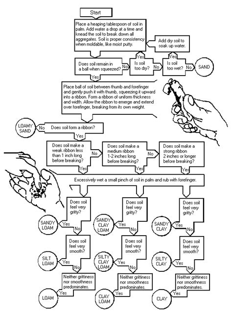 soil texture flowchart soils and geology resources