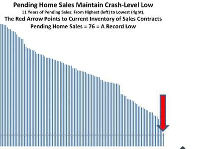 pending homes sales hit new record low again when will