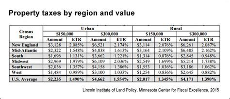 u s property taxes comparing residential and commercial