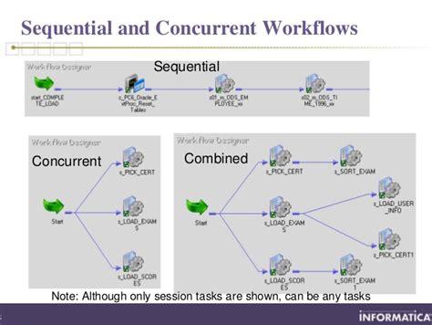 how to schedule workflow in informatica schedule workflow in informatica best free home