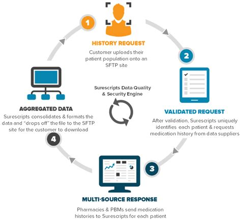 pharmacy benefit management workflow surescripts rolls out medication history service for