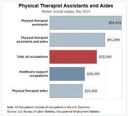 Salary For Physical Therapy Aide by Arab Engineering Bureau Salary