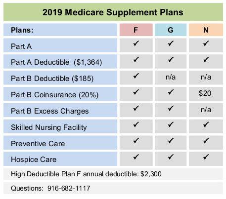 mutual  omaha medicare supplement plan    rates