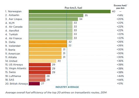 Most Fuel Efficient Road Vehicle by Transatlantic Airline Fuel Efficiency Ranking 2014