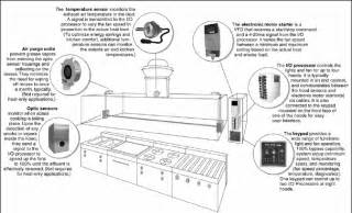 Kitchen Ventilation System Design by Pics For Gt Kitchen Exhaust System Design