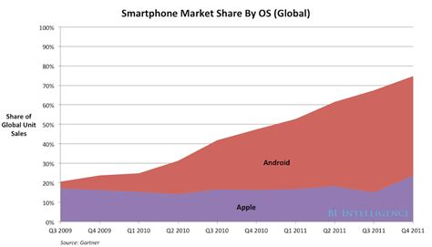 android vs ios market android market android lounge android forums