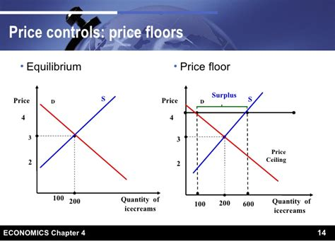 Price Floor And Price Ceiling by Price