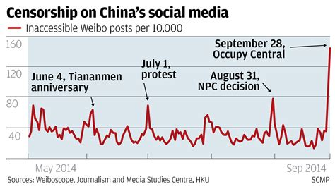 makes the news how the media censor and display the dead books record censorship of china s social media as references to