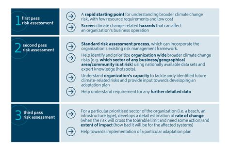 How To Conduct A Climate Change Risk Assessment Coastadapt Change Management Risk Assessment Template